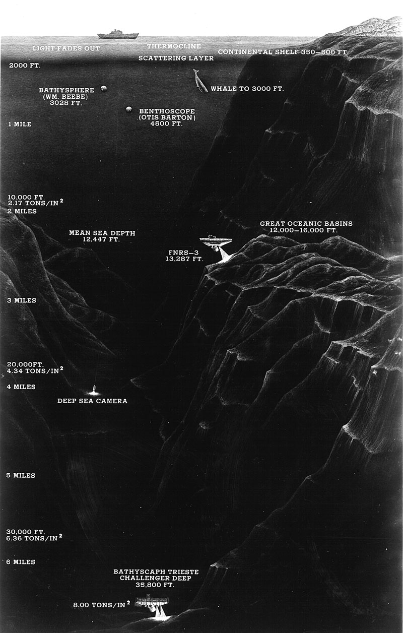 Historical diagram of Challenger Deep trench